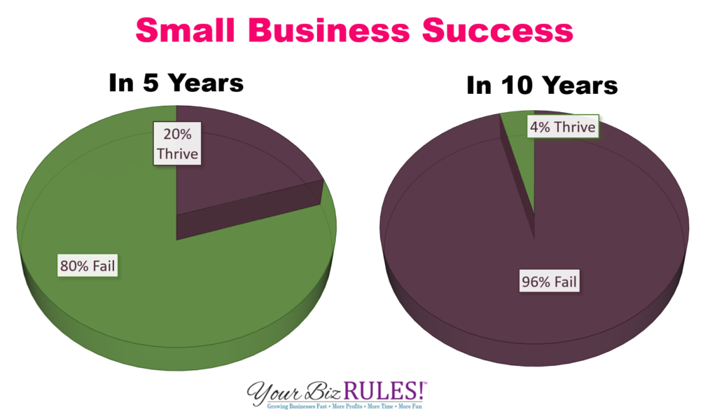 Small Business Success in 5 and 10 years
