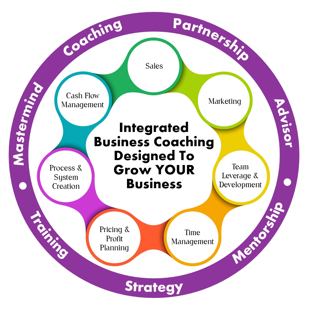 How Your Biz Rules Business Coaching is Different