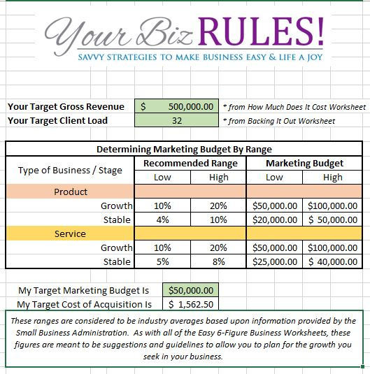 how to make a budget for a business