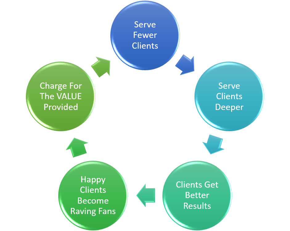 The Right Client Cycle